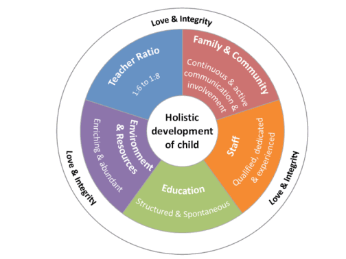 holistic development in early childhood